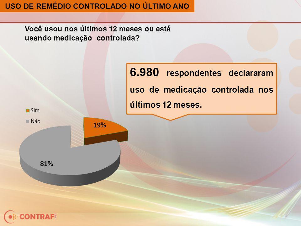 USO DE REMÉDIO CONTROLADO NO ÚLTIMO ANO Você usou nos últimos 12 meses ou está usando medicação controlada? 6.980 respondentes declararam uso de medic