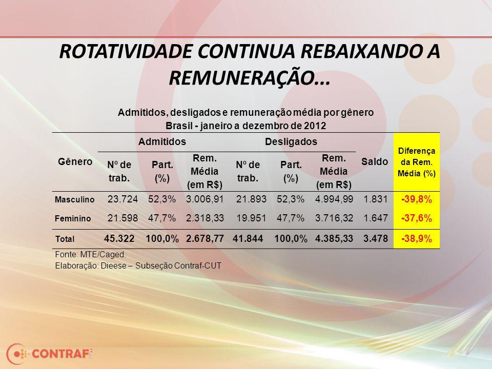 ROTATIVIDADE CONTINUA REBAIXANDO A REMUNERAÇÃO... Admitidos, desligados e remuneração média por gênero Brasil - janeiro a dezembro de 2012 Gênero Admi