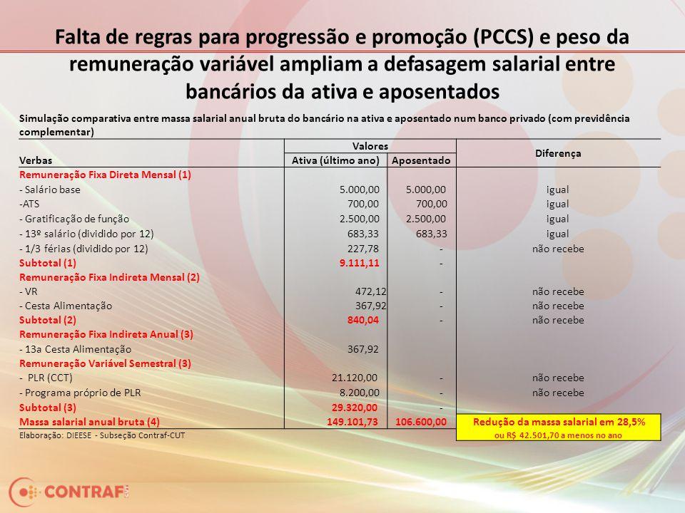 Falta de regras para progressão e promoção (PCCS) e peso da remuneração variável ampliam a defasagem salarial entre bancários da ativa e aposentados S