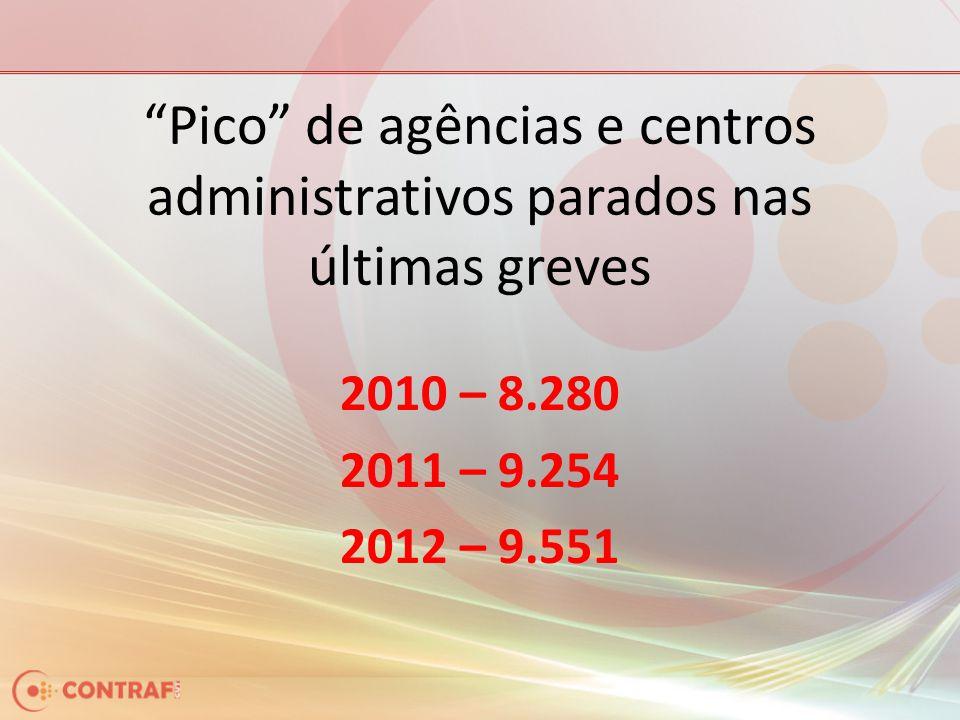"""""""Pico"""" de agências e centros administrativos parados nas últimas greves 2010 – 8.280 2011 – 9.254 2012 – 9.551"""
