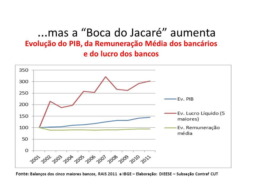 """... mas a """"Boca do Jacaré"""" aumenta Evolução do PIB, da Remuneração Média dos bancários e do lucro dos bancos Fonte : Balanços dos cinco maiores bancos"""