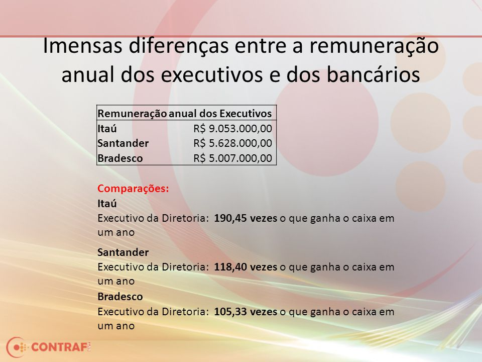 Imensas diferenças entre a remuneração anual dos executivos e dos bancários Remuneração anual dos Executivos ItaúR$ 9.053.000,00 SantanderR$ 5.628.000,00 BradescoR$ 5.007.000,00 Comparações: Itaú Executivo da Diretoria: 190,45 vezes o que ganha o caixa em um ano Santander Executivo da Diretoria: 118,40 vezes o que ganha o caixa em um ano Bradesco Executivo da Diretoria: 105,33 vezes o que ganha o caixa em um ano