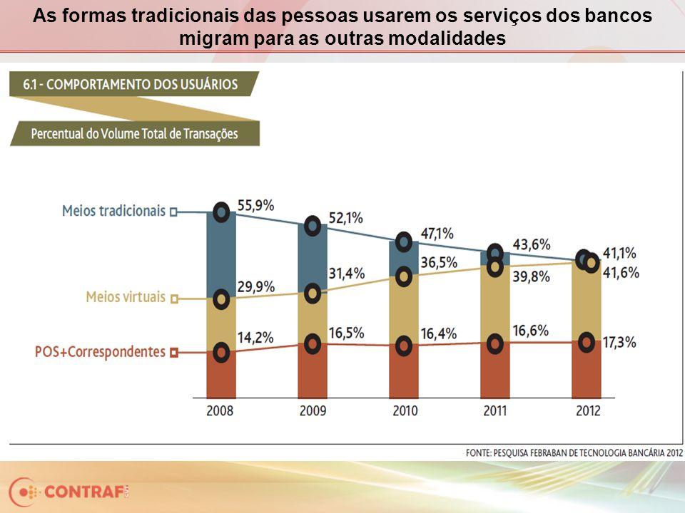 As formas tradicionais das pessoas usarem os serviços dos bancos migram para as outras modalidades