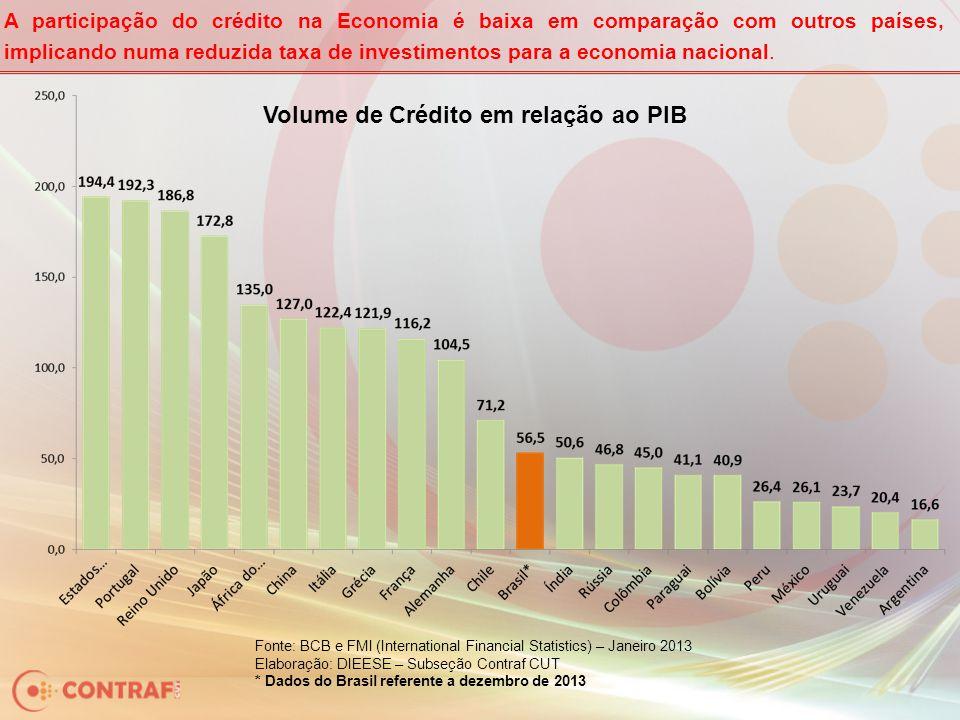 A participação do crédito na Economia é baixa em comparação com outros países, implicando numa reduzida taxa de investimentos para a economia nacional.