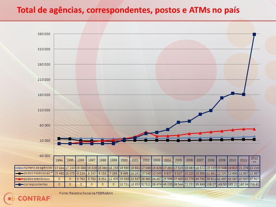Fonte: Relatório Social da FEBRABAN. Total de agências, correspondentes, postos e ATMs no país