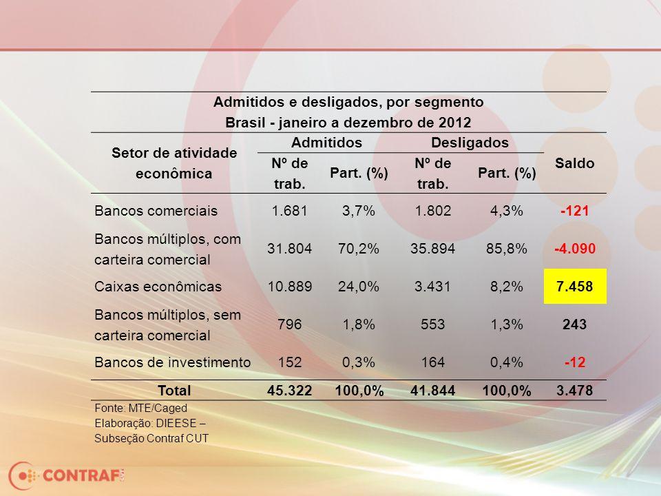 Admitidos e desligados, por segmento Brasil - janeiro a dezembro de 2012 Setor de atividade econômica AdmitidosDesligados Saldo Nº de trab. Part. (%)