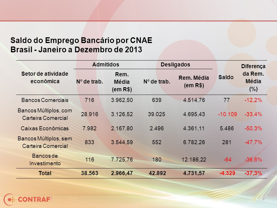 Setor de atividade econômica AdmitidosDesligados Saldo Diferença da Rem.