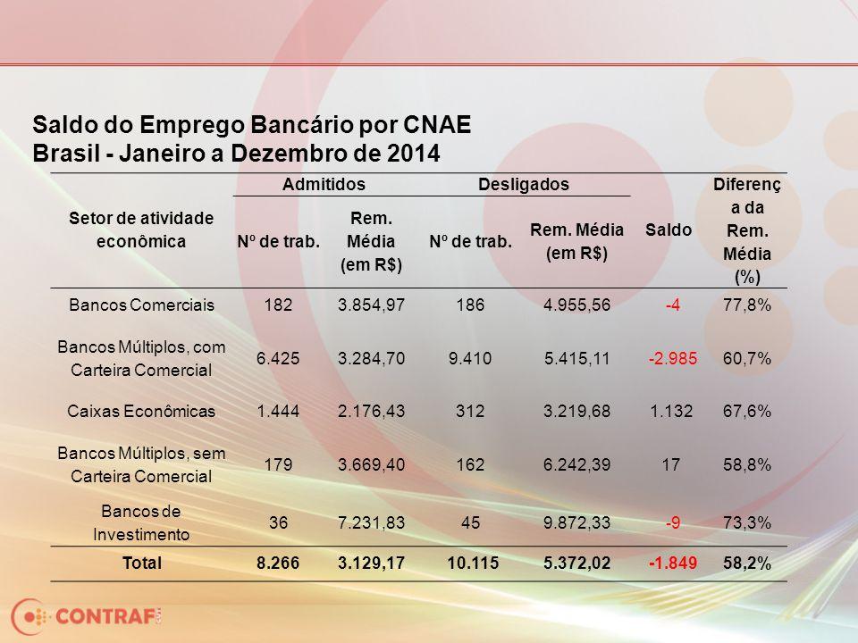 Saldo do Emprego Bancário por CNAE Brasil - Janeiro a Dezembro de 2014 Setor de atividade econômica AdmitidosDesligados Saldo Diferenç a da Rem. Média