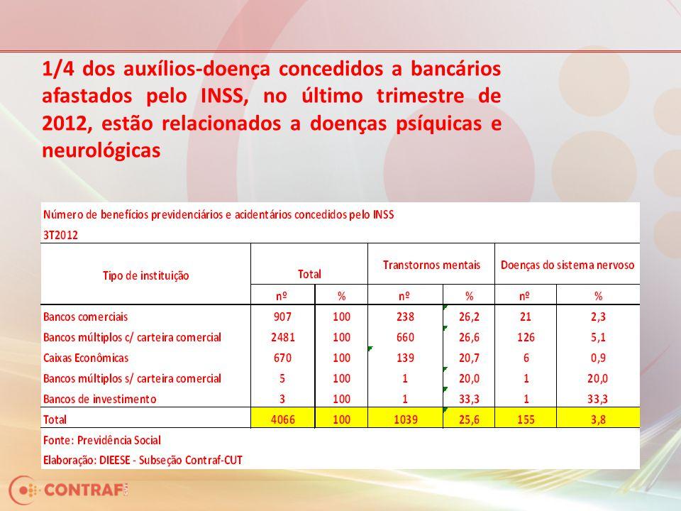 1/4 dos auxílios-doença concedidos a bancários afastados pelo INSS, no último trimestre de 2012, estão relacionados a doenças psíquicas e neurológicas