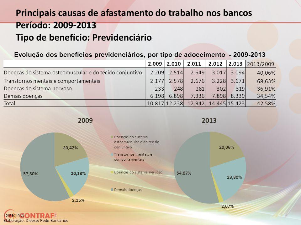 Principais causas de afastamento do trabalho nos bancos Período: 2009-2013 Tipo de benefício: Previdenciário Fonte: INSS Elaboração: Dieese/ Rede Banc
