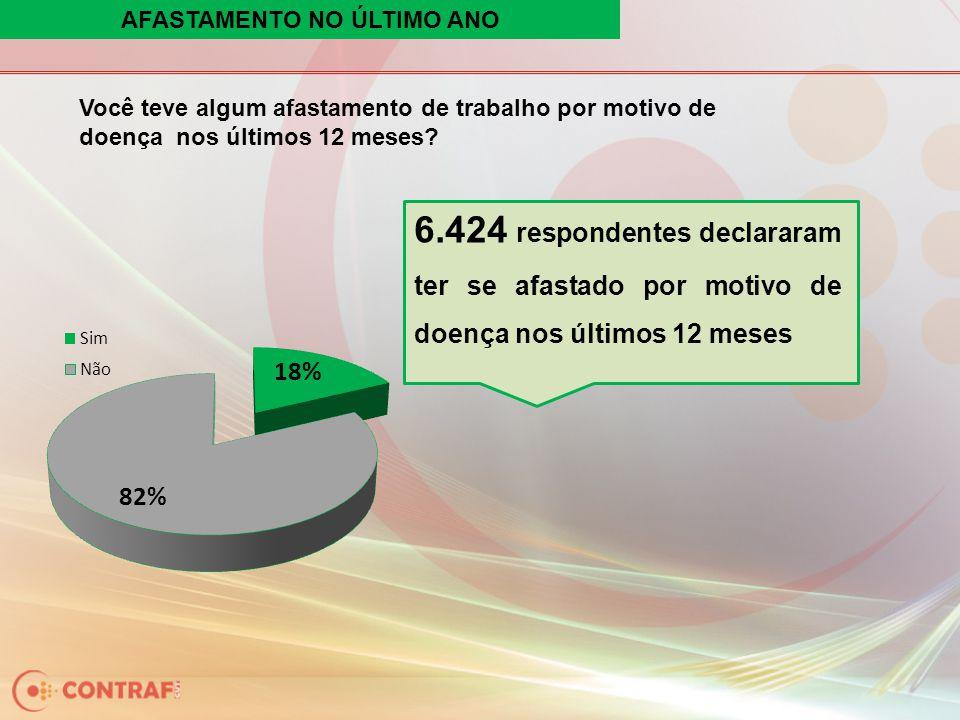 AFASTAMENTO NO ÚLTIMO ANO Você teve algum afastamento de trabalho por motivo de doença nos últimos 12 meses? 6.424 respondentes declararam ter se afas