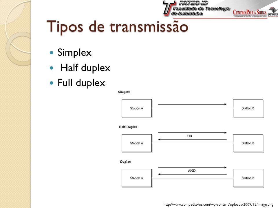 Tipos de transmissão Simplex Half duplex Full duplex http://www.compedia4us.com/wp-content/uploads/2009/12/image.png