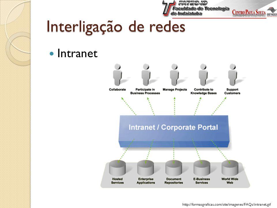 Intranet Interligação de redes http://formasgraficas.com/site/imagenes/FAQs/intranet.gif