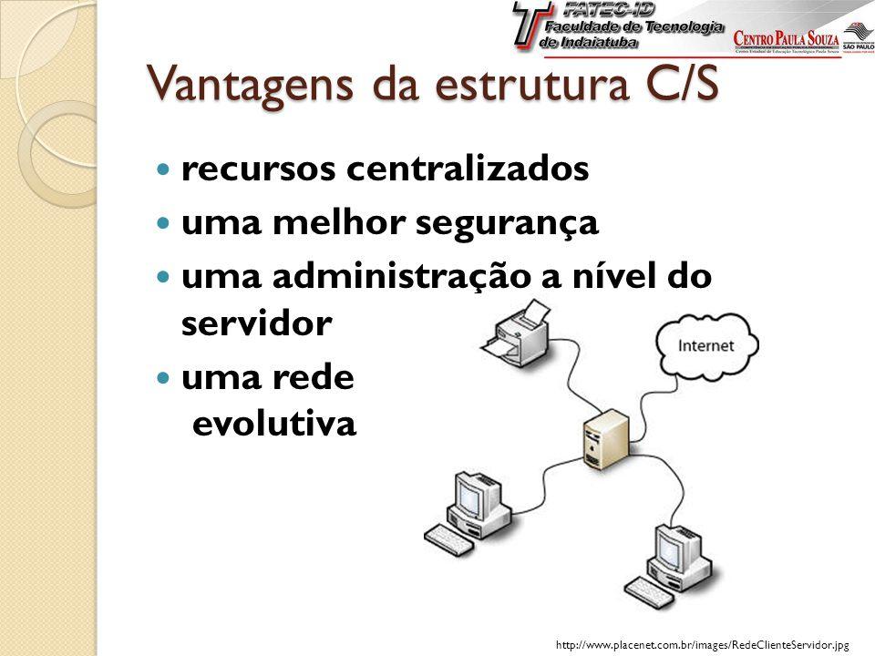 Vantagens da estrutura C/S recursos centralizados uma melhor segurança uma administração a nível do servidor uma rede evolutiva http://www.placenet.com.br/images/RedeClienteServidor.jpg