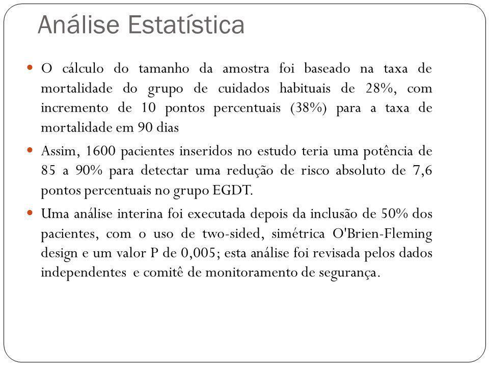 O cálculo do tamanho da amostra foi baseado na taxa de mortalidade do grupo de cuidados habituais de 28%, com incremento de 10 pontos percentuais (38%