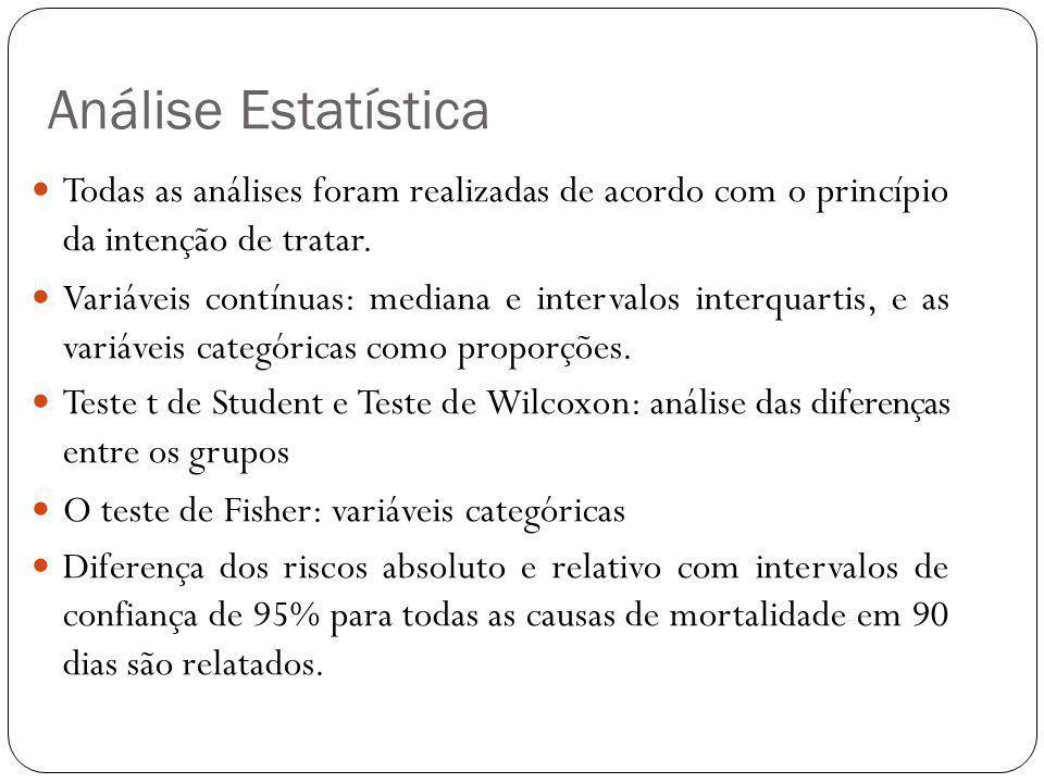 Todas as análises foram realizadas de acordo com o princípio da intenção de tratar. Variáveis  contínuas: mediana e intervalos interquartis, e as va