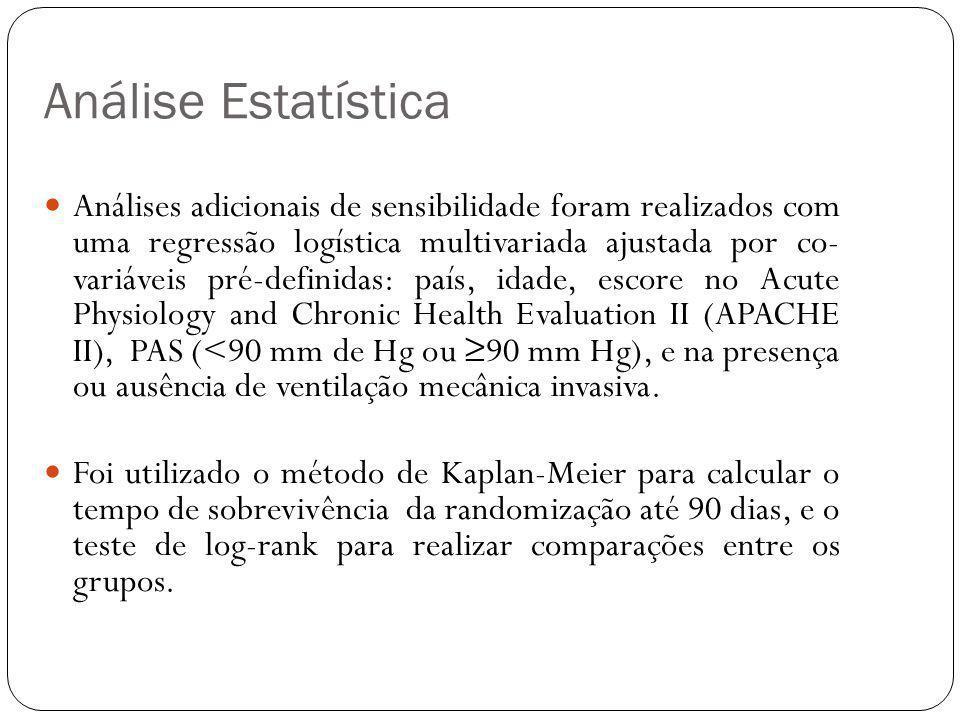 Análises adicionais de sensibilidade foram realizados com uma regressão logística multivariada ajustada por co- variáveis  pré-definidas: país, idad