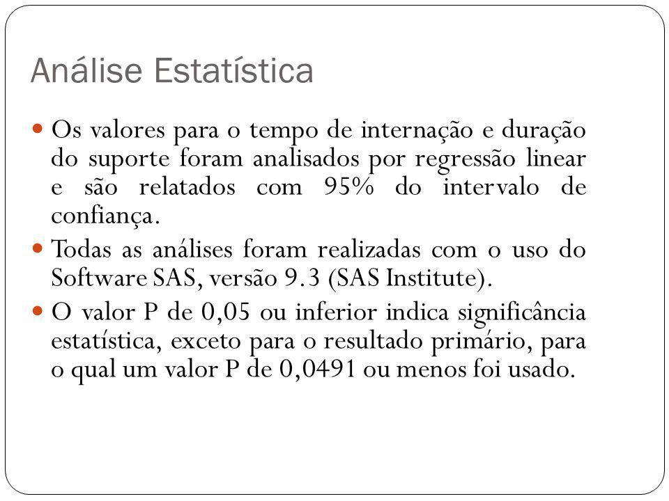 Os valores para o tempo de internação e duração do suporte foram analisados por regressão linear e são relatados com 95% do intervalo de confiança. To
