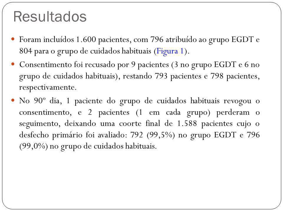Foram incluídos 1.600 pacientes, com 796 atribuído ao grupo EGDT e 804 para o grupo de cuidados habituais (Figura 1). Consentimento foi recusado por 9