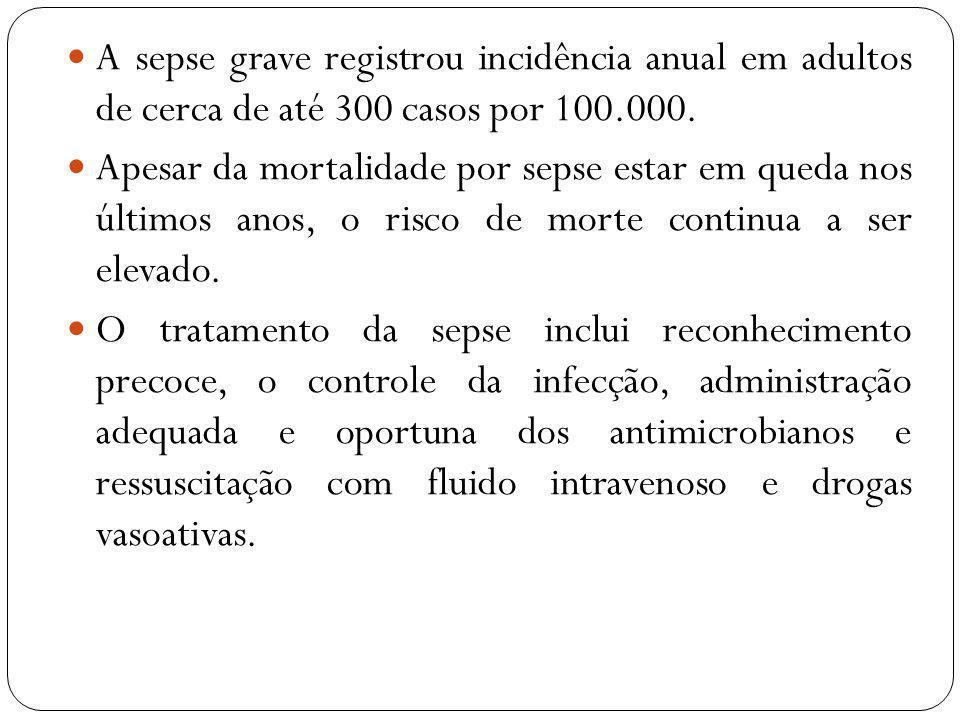 A sepse grave registrou incidência anual em adultos de cerca de até 300 casos por 100.000. Apesar da mortalidade por sepse estar em queda nos últimos