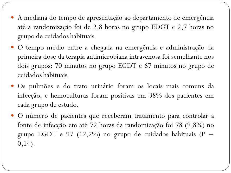 A mediana do tempo de apresentação ao departamento de emergência até a randomização foi de 2,8 horas no grupo EDGT e 2,7 horas no grupo de cuidados ha