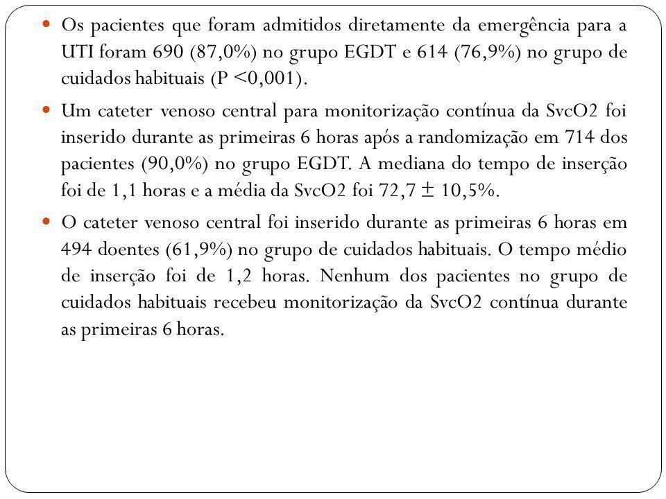 Os pacientes que foram admitidos diretamente da emergência para a UTI foram 690 (87,0%) no grupo EGDT e 614 (76,9%) no grupo de cuidados habituais (P