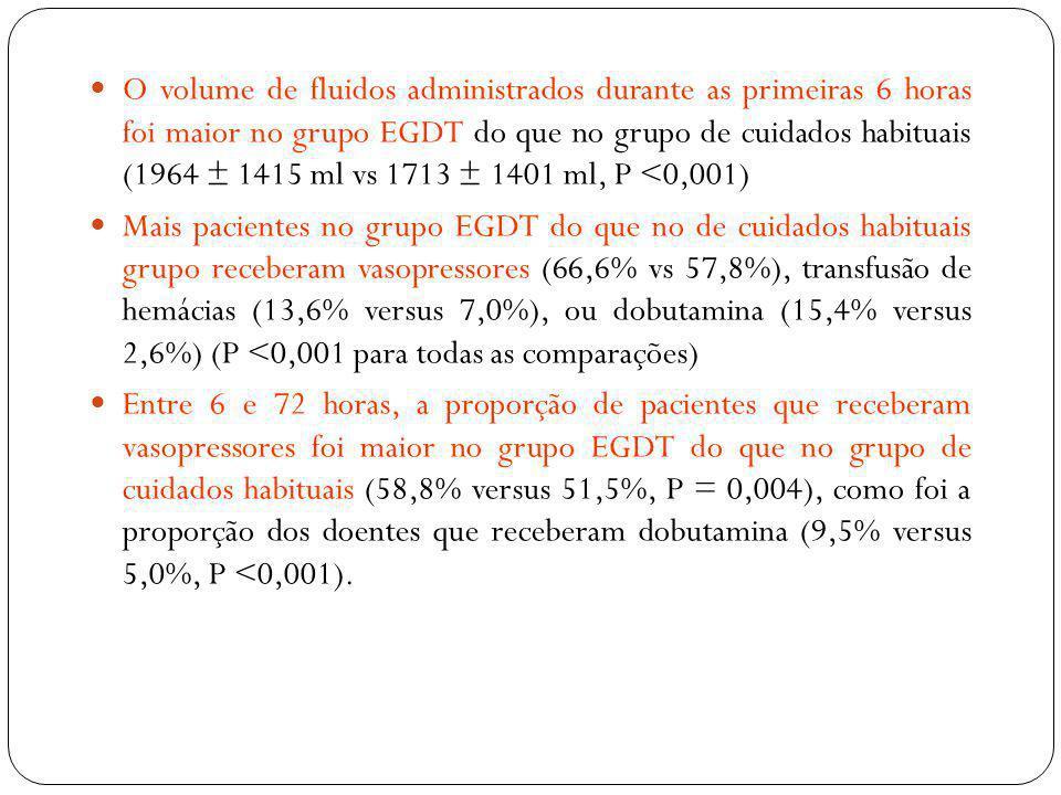 O volume de fluidos administrados durante as primeiras 6 horas foi maior no grupo EGDT do que no grupo de cuidados habituais (1964 ± 1415 ml vs 1713 ±