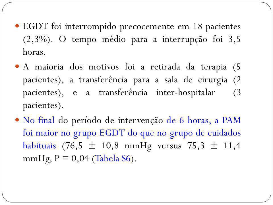 EGDT foi interrompido precocemente em 18 pacientes (2,3%). O tempo médio para a interrupção foi 3,5 horas. A maioria dos motivos foi a retirada da ter