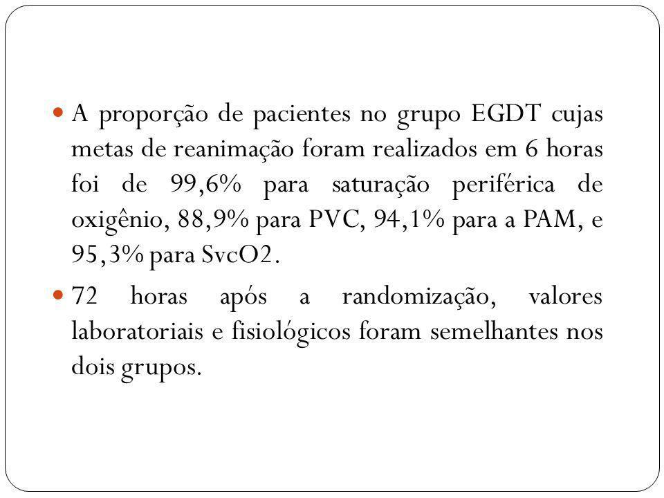 A proporção de pacientes no grupo EGDT cujas metas de reanimação foram realizados em 6 horas foi de 99,6% para saturação periférica de oxigênio, 88,9%