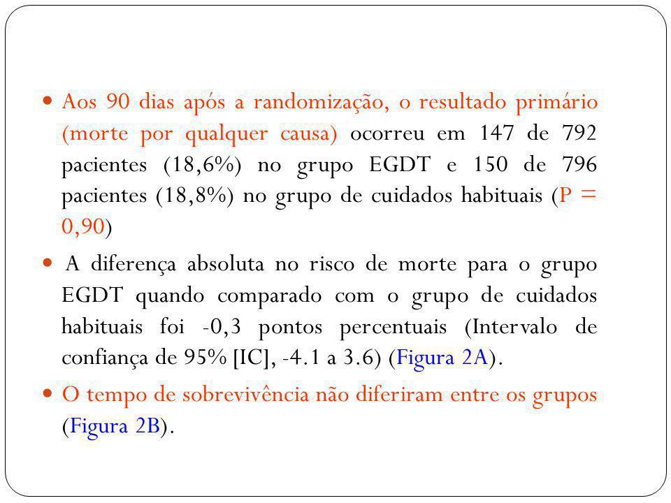 Aos 90 dias após a randomização, o resultado primário (morte por qualquer causa) ocorreu em 147 de 792 pacientes (18,6%) no grupo EGDT e 150 de 796 pa