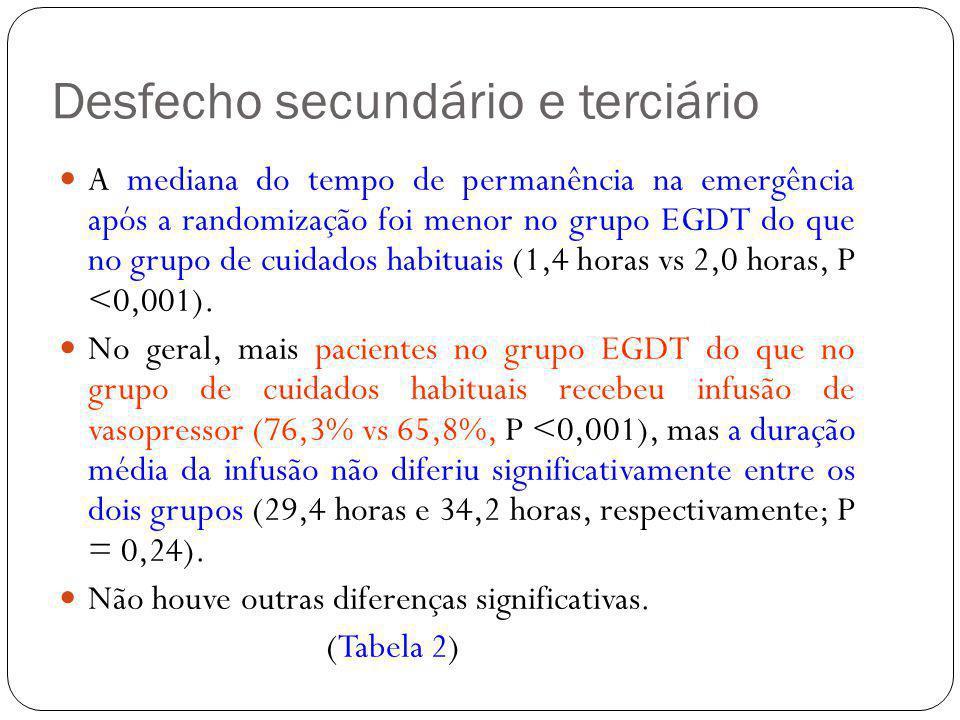 Desfecho secundário e terciário A mediana do tempo de permanência na emergência após a randomização foi menor no grupo EGDT do que no grupo de cuidado