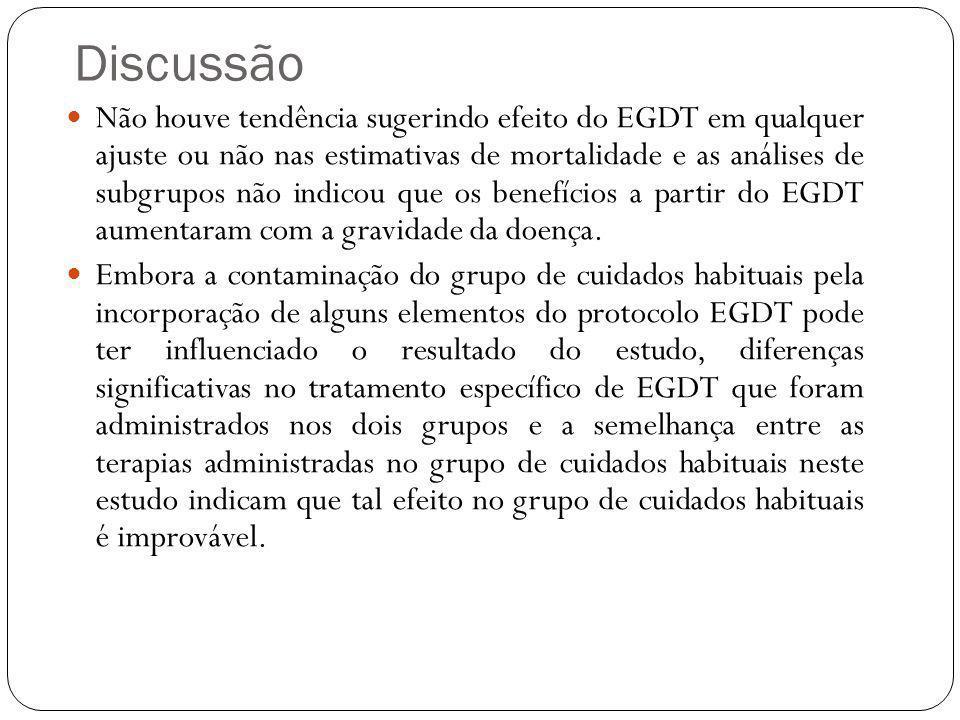 Não houve tendência sugerindo efeito do EGDT em qualquer ajuste ou não nas estimativas de mortalidade e as análises de subgrupos não indicou que os be