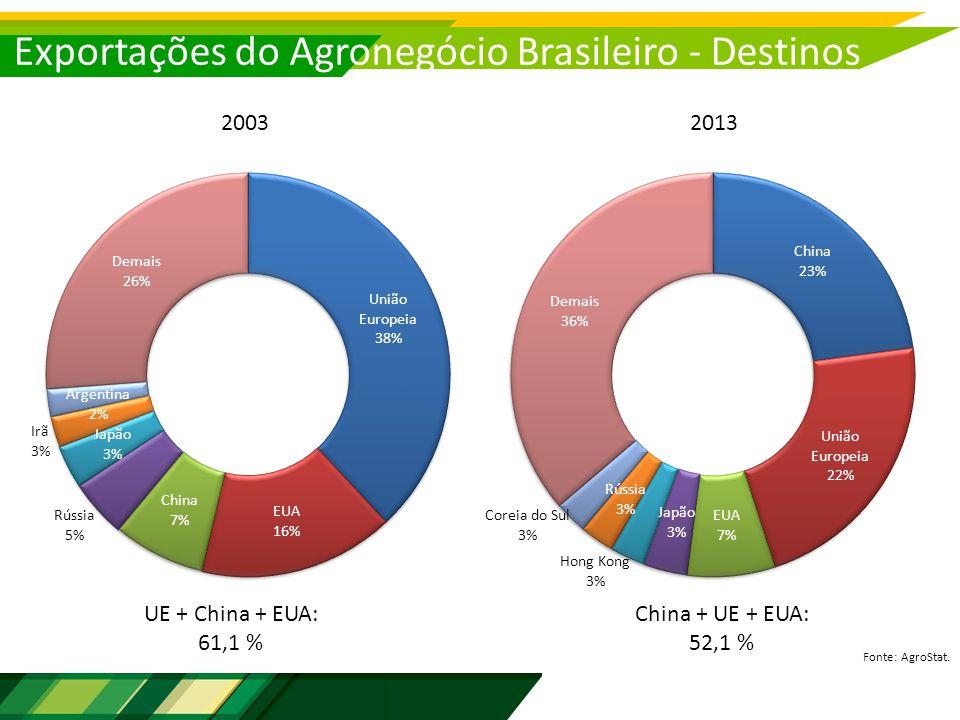 Exportações do Agronegócio Brasileiro - Destinos Fonte: AgroStat.