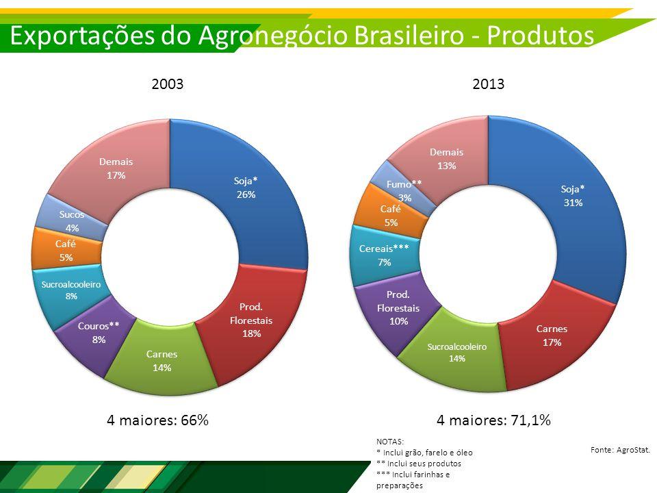 Exportações do Agronegócio Brasileiro - Produtos Fonte: AgroStat.