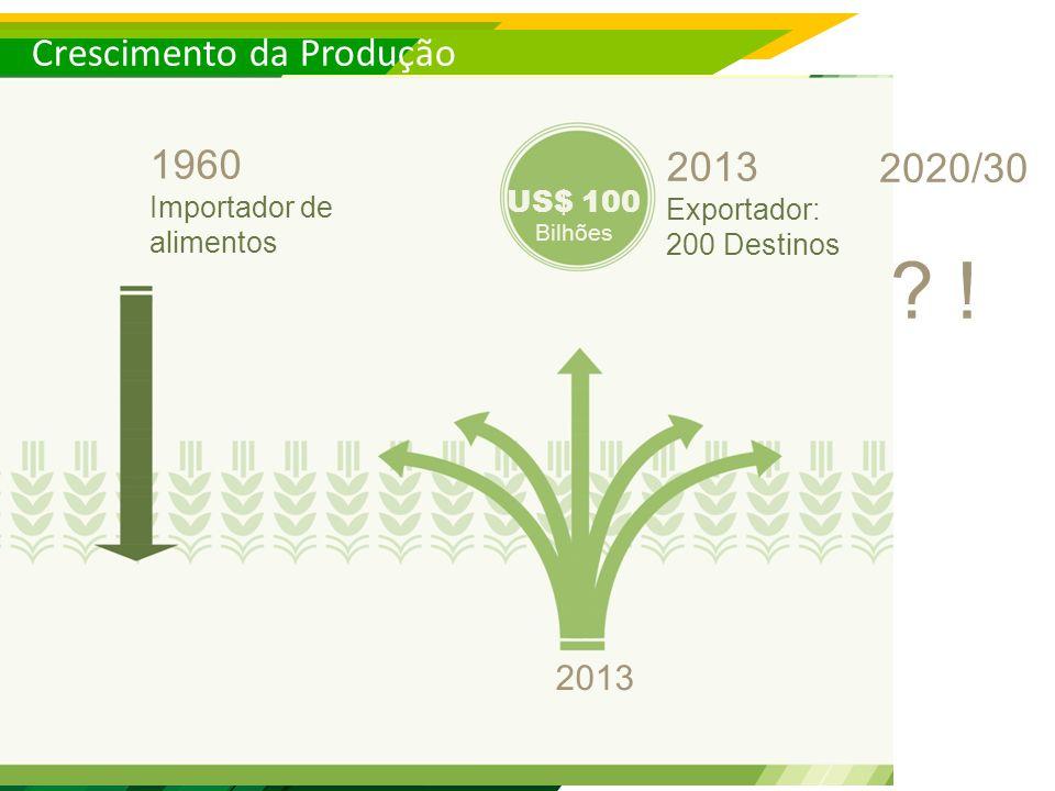Crescimento da Produção 1960 Importador de alimentos US$ 100 Bilhões 2013 Exportador: 200 Destinos 2020/30 .