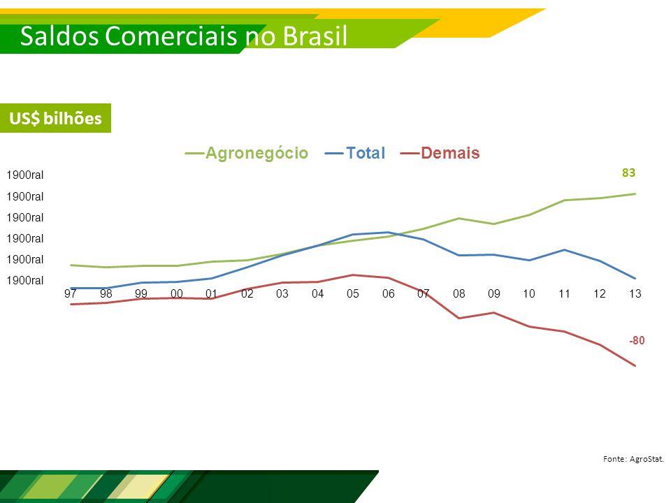 Saldos Comerciais no Brasil Fonte: AgroStat. US$ bilhões