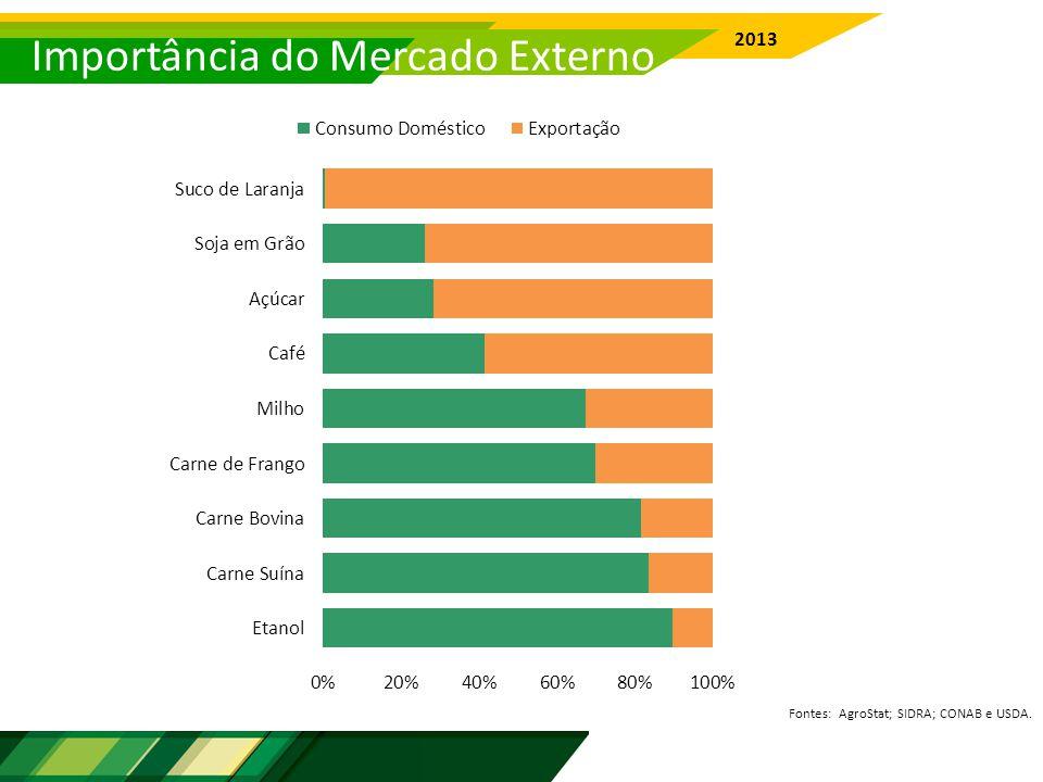 Importância do Mercado Externo Fontes: AgroStat; SIDRA; CONAB e USDA. 2013
