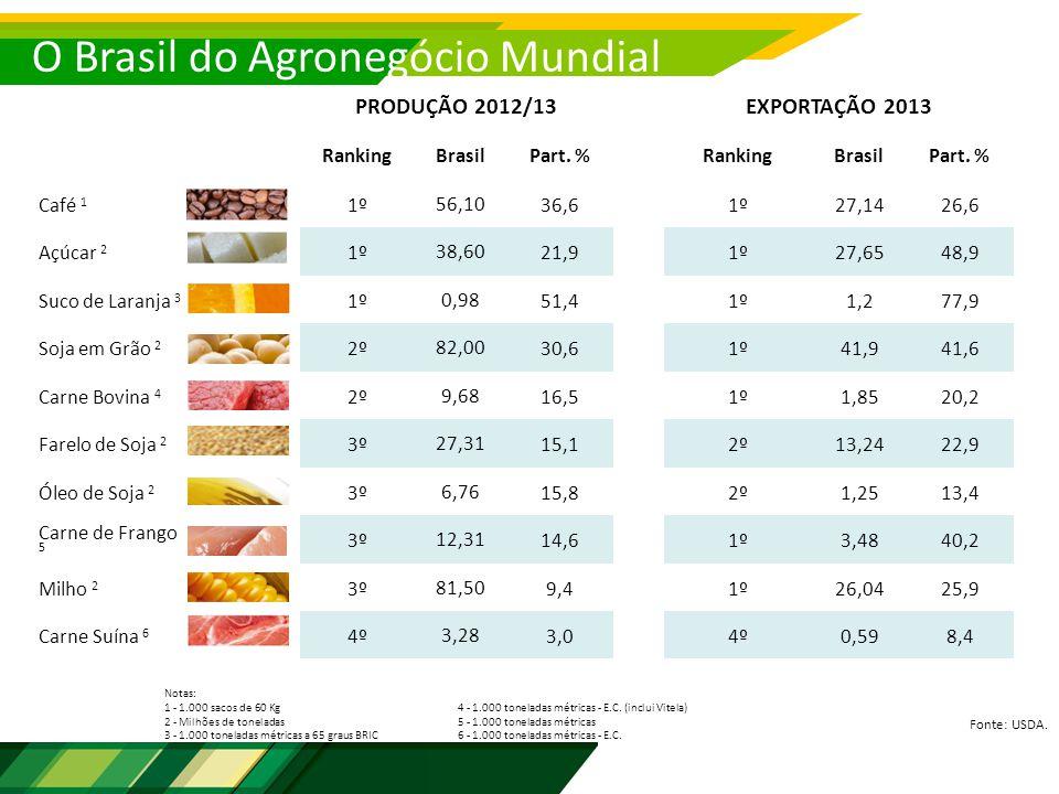 O Brasil do Agronegócio Mundial Fonte: USDA. PRODUÇÃO 2012/13EXPORTAÇÃO 2013 RankingBrasilPart.