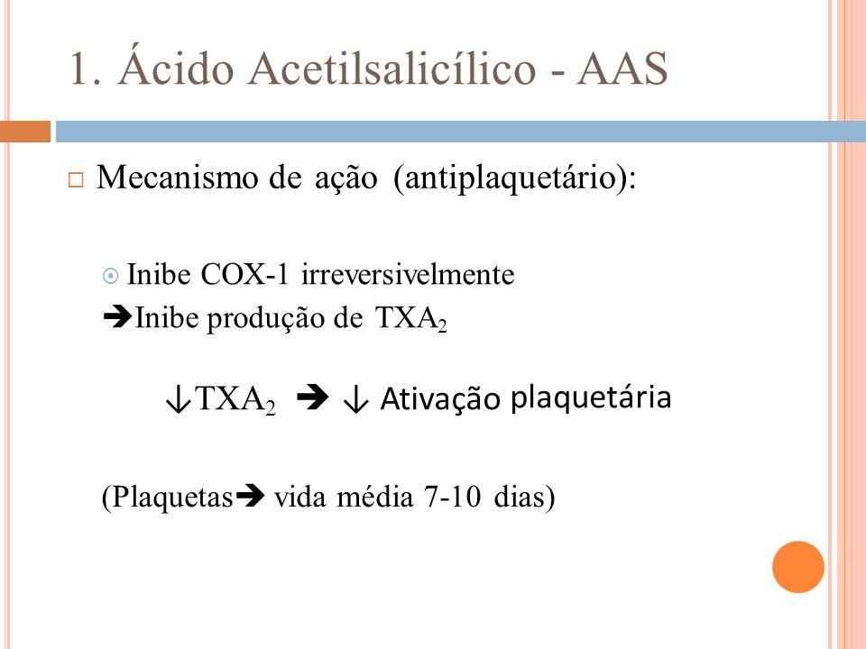 1. Ácido Acetilsalicílico - AAS  Mecanismo de ação (antiplaquetário):  Inibe COX-1 irreversivelmente  Inibe produção de TXA 2 ↓ TXA 2  ↓ Ativação
