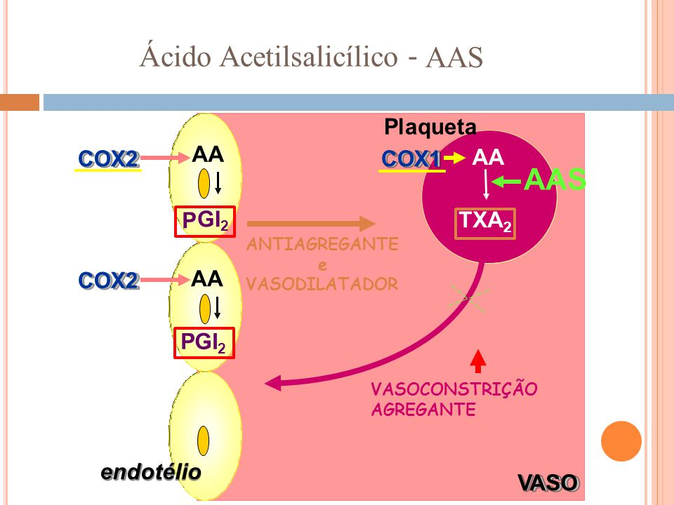 Ácido Acetilsalicílico - AAS AA COX2COX1 AAS AA COX2 VASODILATADOR PGI 2 endotélio VASOVASO Plaqueta P GI2GI2 TXA 2 ANTIAGREGANTE e VASOCONSTRIÇÃO AGR
