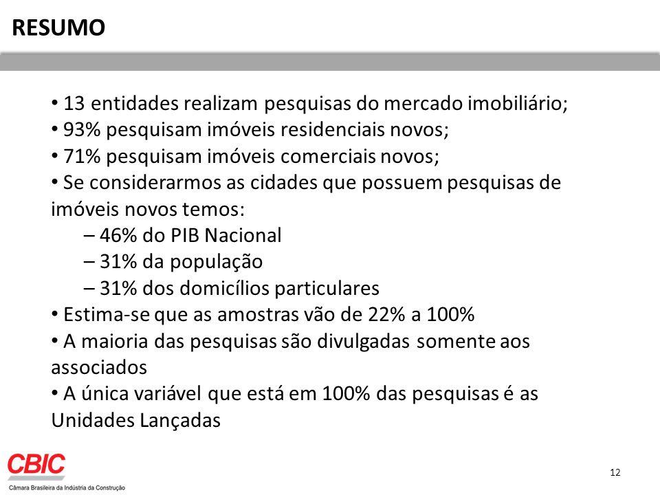 RESUMO 13 entidades realizam pesquisas do mercado imobiliário; 93% pesquisam imóveis residenciais novos; 71% pesquisam imóveis comerciais novos; Se considerarmos as cidades que possuem pesquisas de imóveis novos temos: – 46% do PIB Nacional – 31% da população – 31% dos domicílios particulares Estima-se que as amostras vão de 22% a 100% A maioria das pesquisas são divulgadas somente aos associados A única variável que está em 100% das pesquisas é as Unidades Lançadas 12