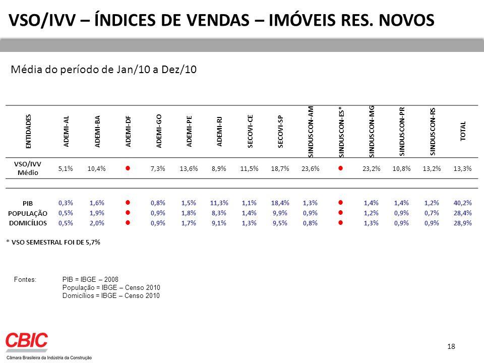 VSO/IVV – ÍNDICES DE VENDAS – IMÓVEIS RES.