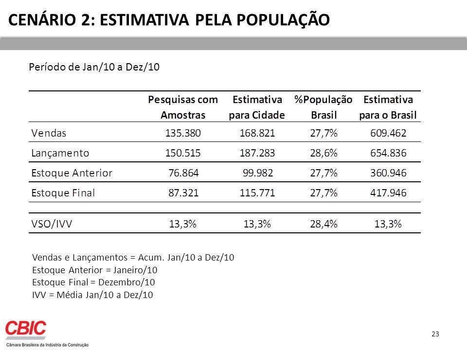CENÁRIO 2: ESTIMATIVA PELA POPULAÇÃO Período de Jan/10 a Dez/10 23 Vendas e Lançamentos = Acum.