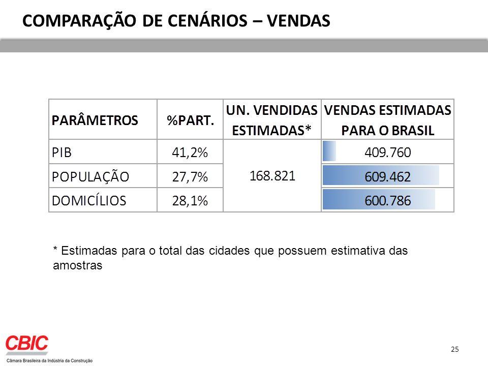COMPARAÇÃO DE CENÁRIOS – VENDAS * Estimadas para o total das cidades que possuem estimativa das amostras 25