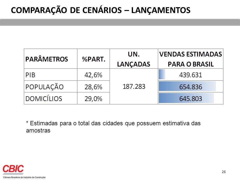 COMPARAÇÃO DE CENÁRIOS – LANÇAMENTOS * Estimadas para o total das cidades que possuem estimativa das amostras 26