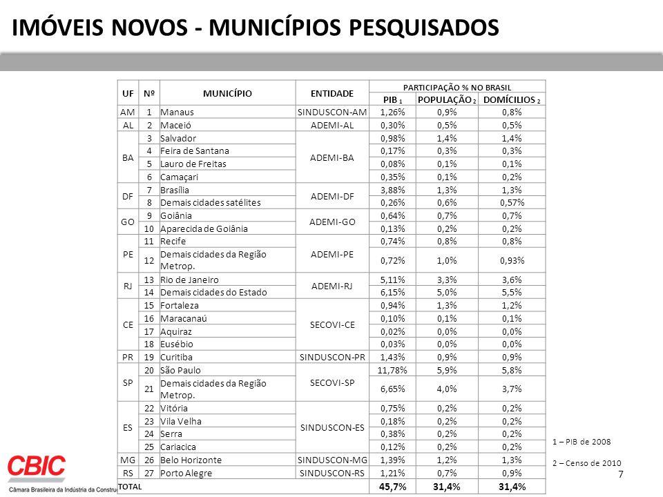 COMPARAÇÃO DE CENÁRIOS – ESTOQUE ATUAL * Estimadas para o total das cidades que possuem estimativa das amostras 28