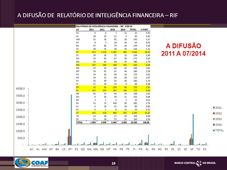 19 A DIFUSÃO DE RELATÓRIO DE INTELIGÊNCIA FINANCEIRA – RIF A DIFUSÃO 2011 A 07/2014