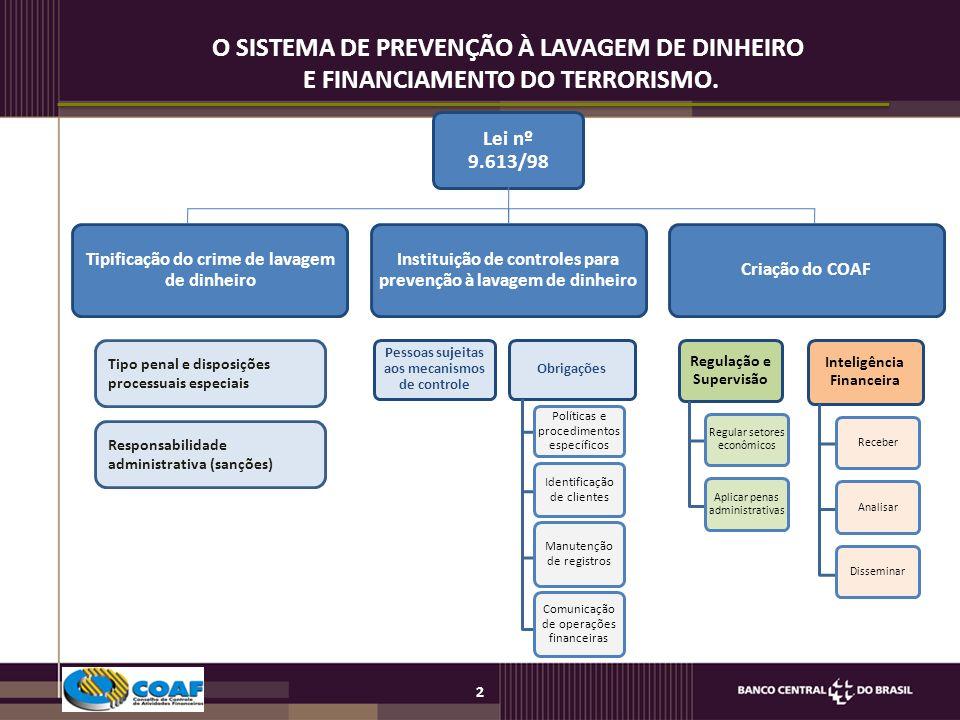 2, Tipo penal e disposições processuais especiais Responsabilidade administrativa (sanções) O SISTEMA DE PREVENÇÃO À LAVAGEM DE DINHEIRO E FINANCIAMENTO DO TERRORISMO.
