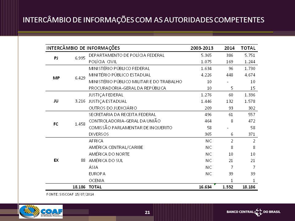 21 INTERCÂMBIO DE INFORMAÇÕES COM AS AUTORIDADES COMPETENTES