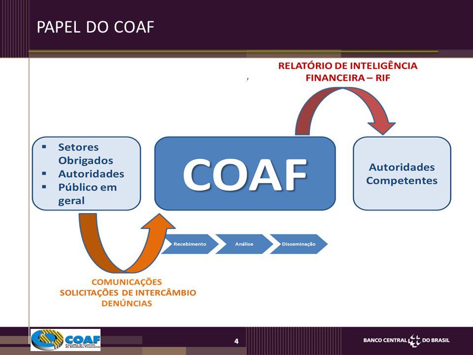 4, PAPEL DO COAF